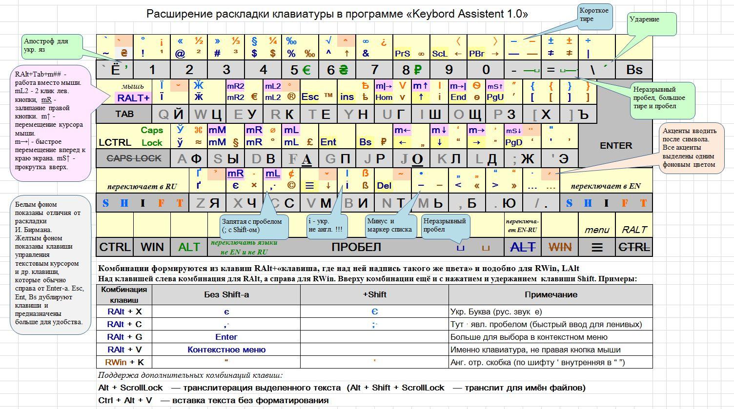 Замена Punto Switcher, раскладки Бирмана с помощью скрипта на autohotkey - 1