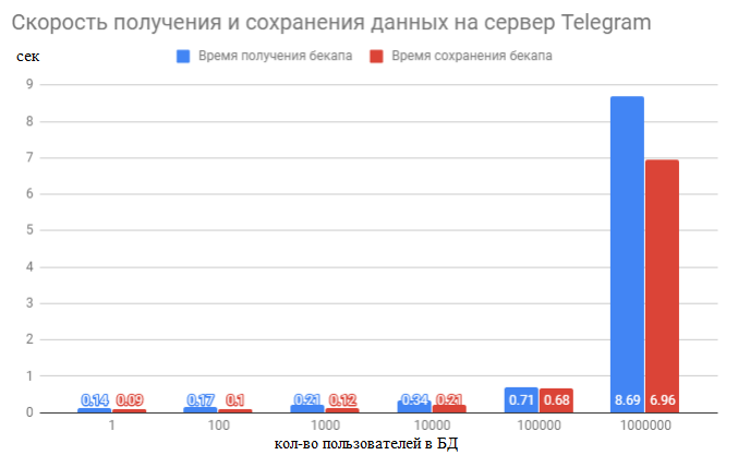 Telegram в качестве хранилища данных для IT проектов - 6