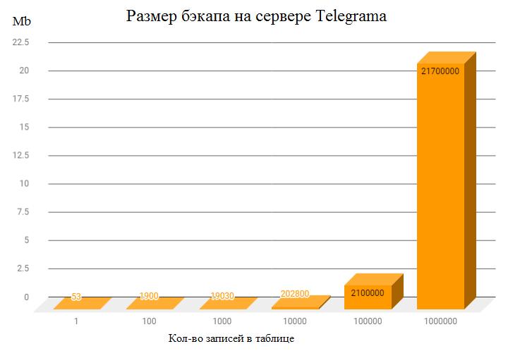 Telegram в качестве хранилища данных для IT проектов - 7