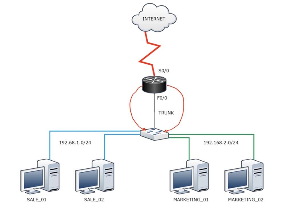 Тренинг Cisco 200-125 CCNA v3.0. День 23. Передовые технологии маршрутизации - 8