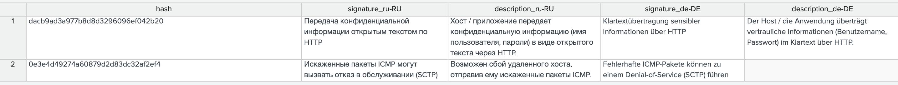 Анализ механизмов локализации интерфейса приложений в Splunk - 15