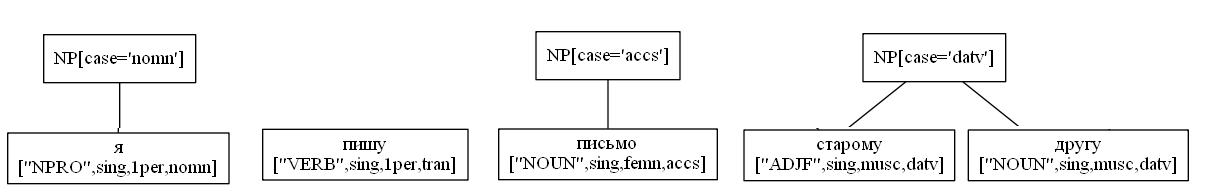 Синтаксический разбор предложения русского языка - 2