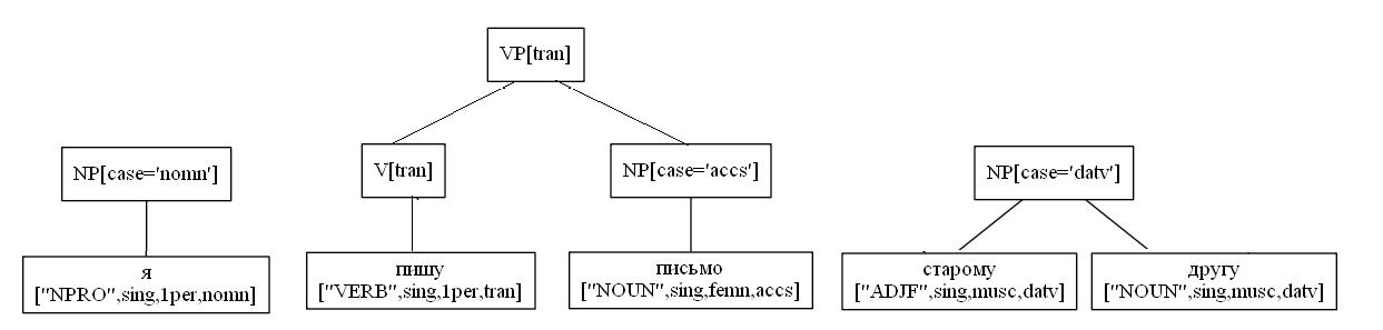 Синтаксический разбор предложения русского языка - 3