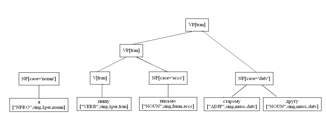 Синтаксический разбор предложения русского языка - 4