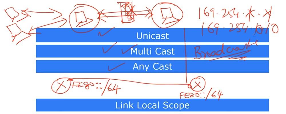 Тренинг Cisco 200-125 CCNA v3.0. День 24. Протокол IPv6 - 10