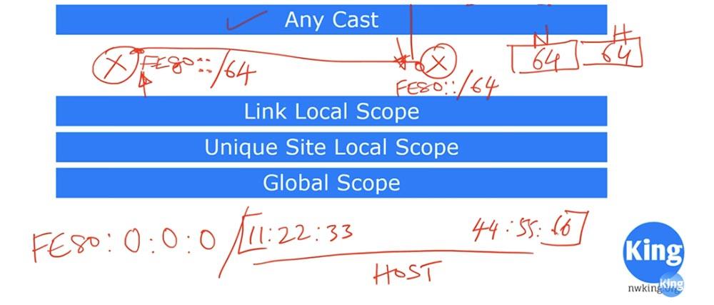 Тренинг Cisco 200-125 CCNA v3.0. День 24. Протокол IPv6 - 12