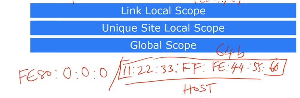 Тренинг Cisco 200-125 CCNA v3.0. День 24. Протокол IPv6 - 13