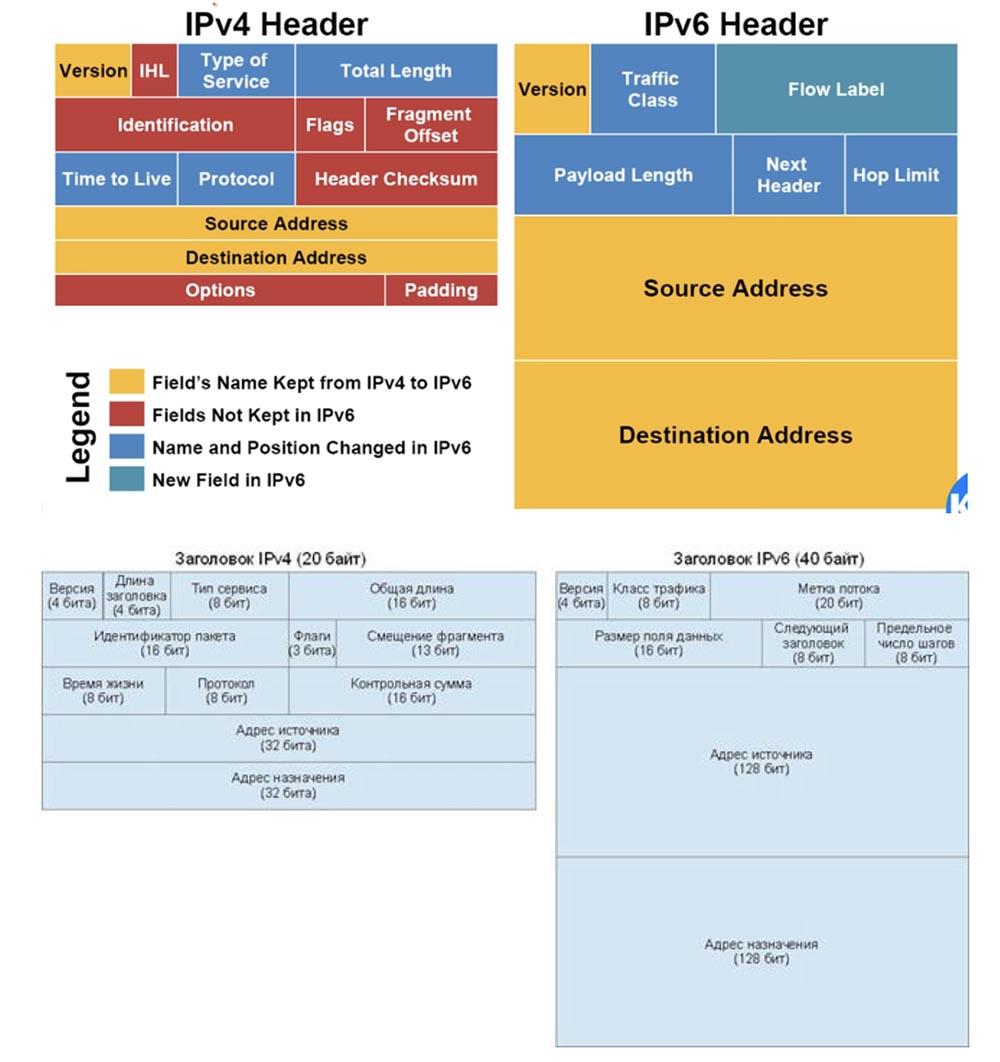 Тренинг Cisco 200-125 CCNA v3.0. День 24. Протокол IPv6 - 6