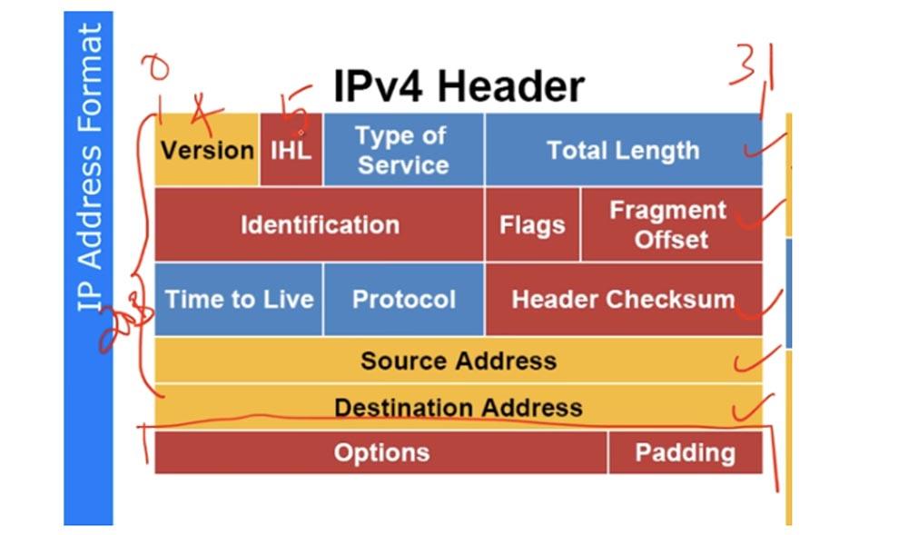 Тренинг Cisco 200-125 CCNA v3.0. День 24. Протокол IPv6 - 7
