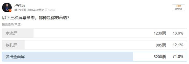В каплевидном вырезе, фронтальная или выдвижная? Пользователи проголосовали в новом опросе вице-президента Xiaomi