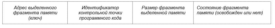 Встроенные средства контроля ресурсов используемой оперативной памяти в приложении - 5