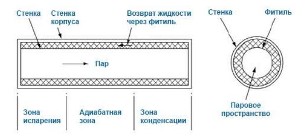 Чем КТТ отличаются от обычных тепловых труб и как их применять - 2