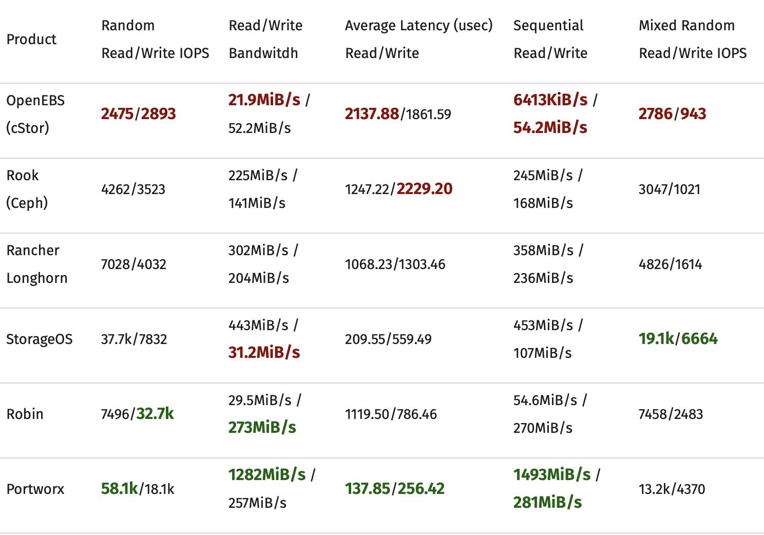 Хранилища в Kubernetes: OpenEBS vs Rook (Ceph) vs Rancher Longhorn vs StorageOS vs Robin vs Portworx vs Linstor - 2