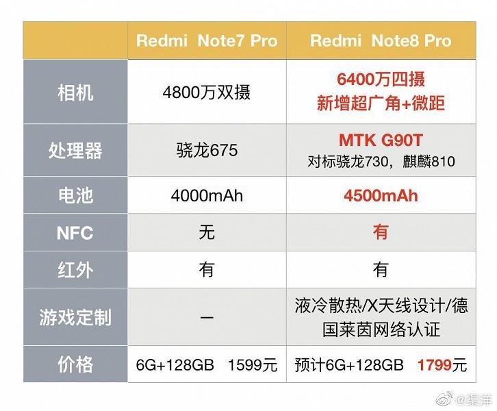 Названы отличия и цены Redmi Note 8 и Redmi Note 8 Pro. Фото упаковки