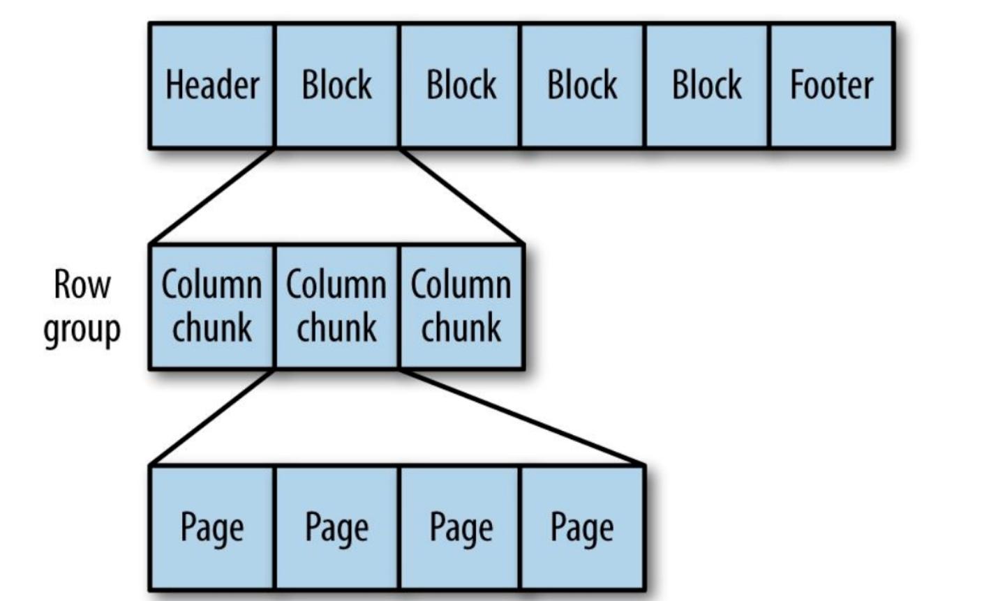 Новое в Hadoop: познакомимся с различными форматами файлов в Hadoop - 10