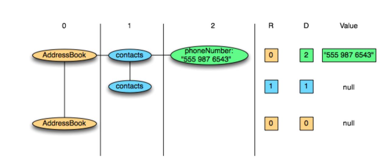 Новое в Hadoop: познакомимся с различными форматами файлов в Hadoop - 11