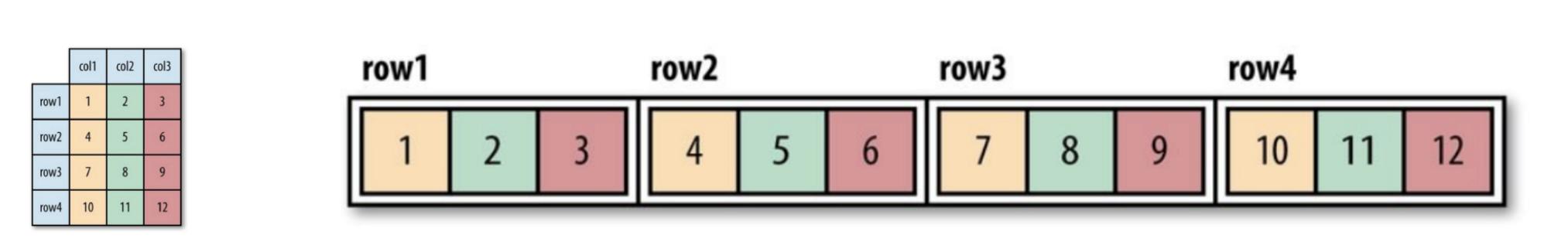 Новое в Hadoop: познакомимся с различными форматами файлов в Hadoop - 2