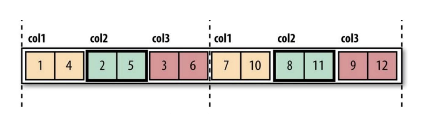 Новое в Hadoop: познакомимся с различными форматами файлов в Hadoop - 3