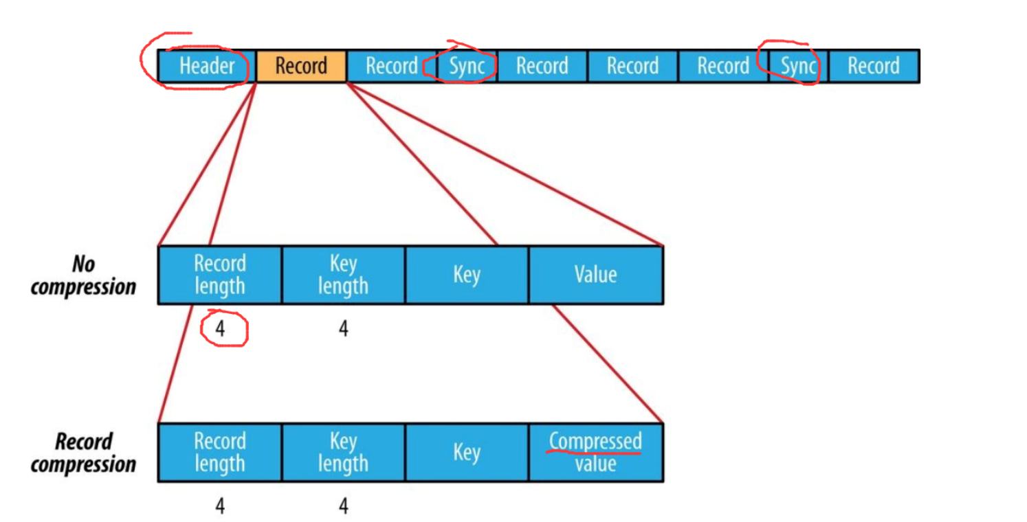 Новое в Hadoop: познакомимся с различными форматами файлов в Hadoop - 4