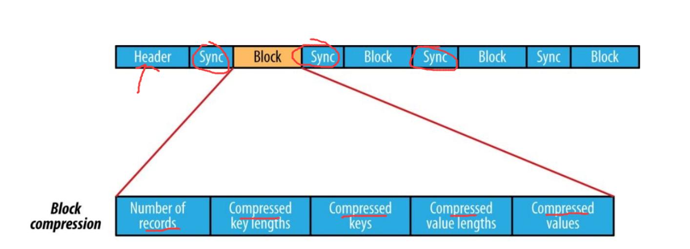 Новое в Hadoop: познакомимся с различными форматами файлов в Hadoop - 5