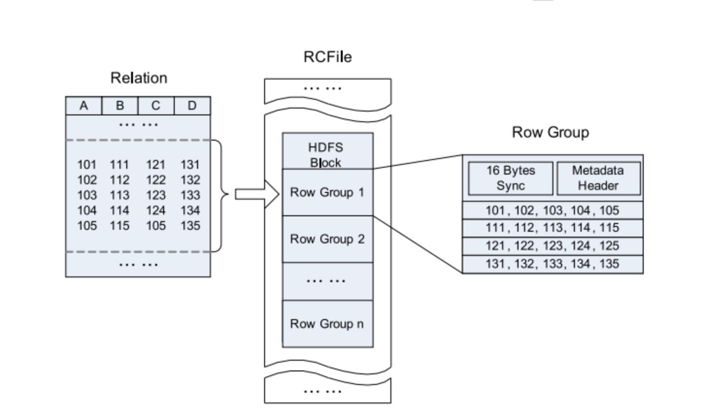 Новое в Hadoop: познакомимся с различными форматами файлов в Hadoop - 6