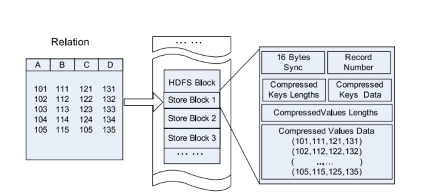 Новое в Hadoop: познакомимся с различными форматами файлов в Hadoop - 7