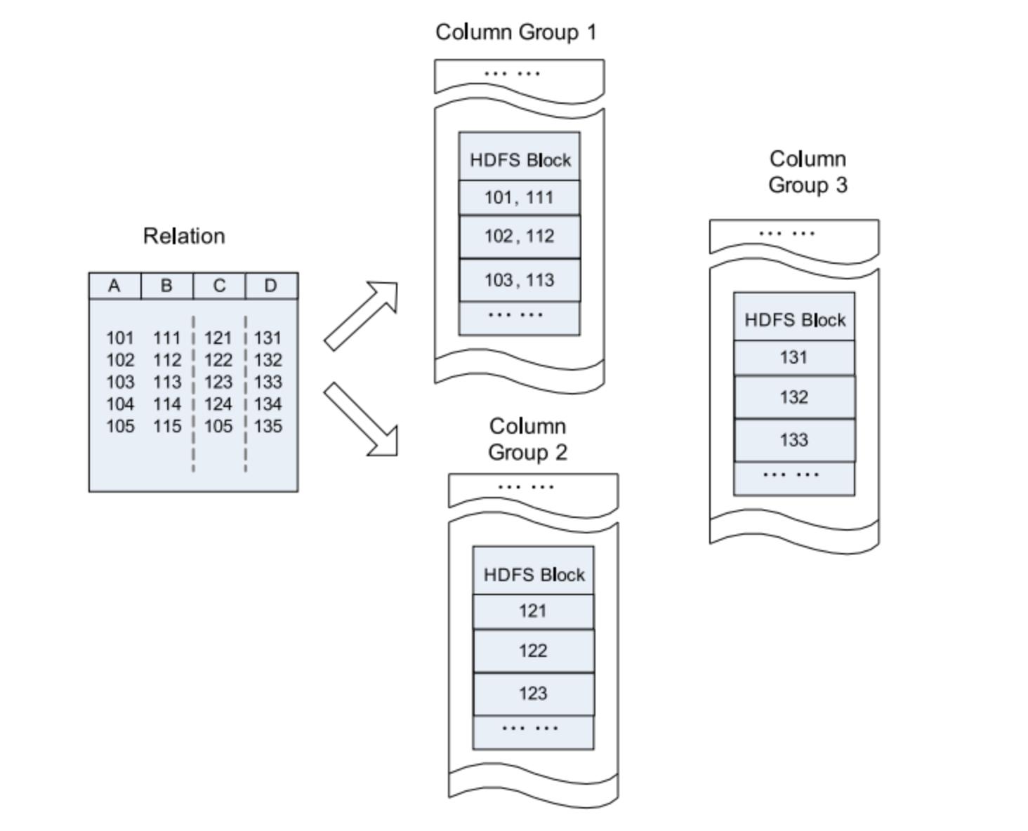 Новое в Hadoop: познакомимся с различными форматами файлов в Hadoop - 8