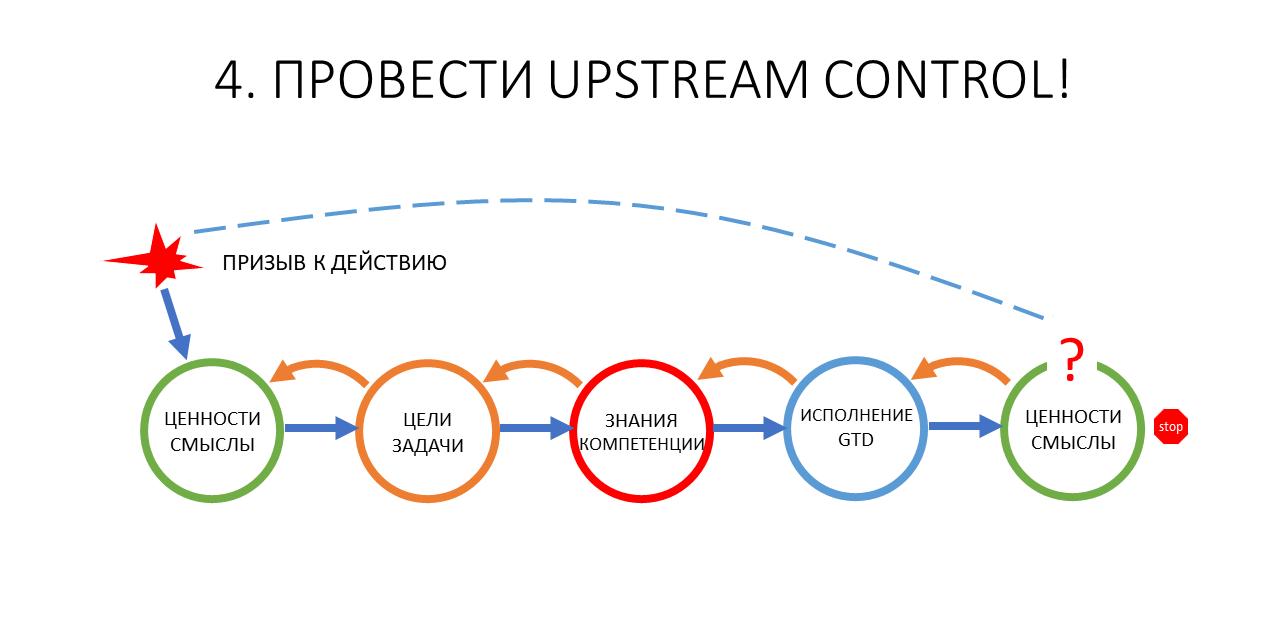 Развитие команды и рефлексия как управленческая коммуникация тимлида - 10