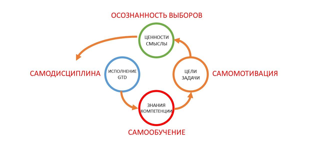 Развитие команды и рефлексия как управленческая коммуникация тимлида - 12
