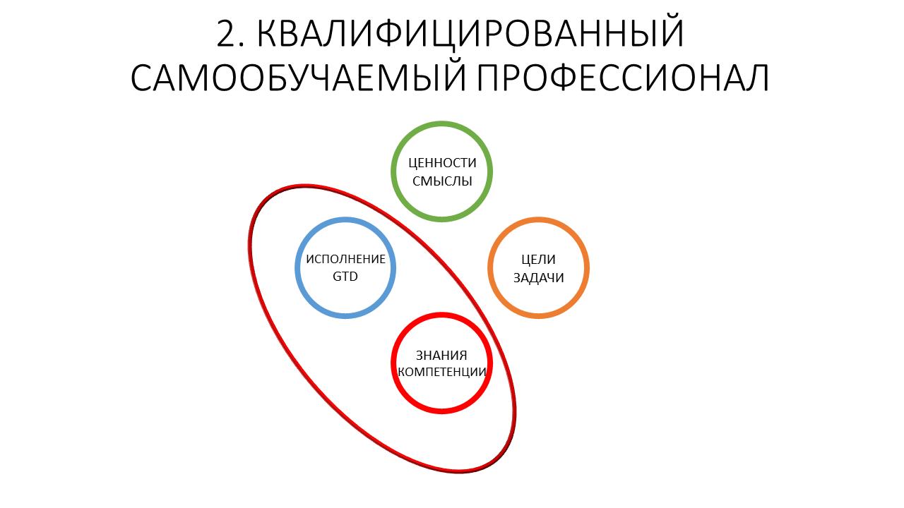 Развитие команды и рефлексия как управленческая коммуникация тимлида - 13