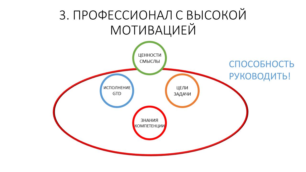 Развитие команды и рефлексия как управленческая коммуникация тимлида - 14