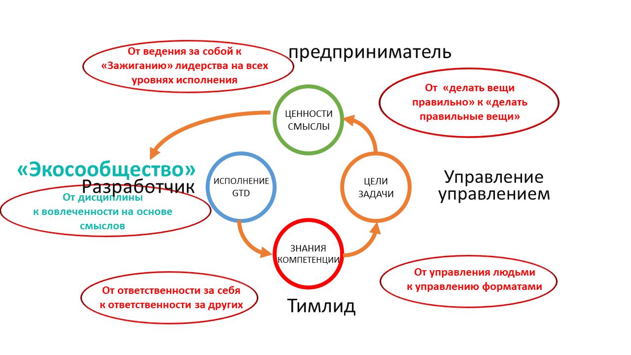 Развитие команды и рефлексия как управленческая коммуникация тимлида - 15