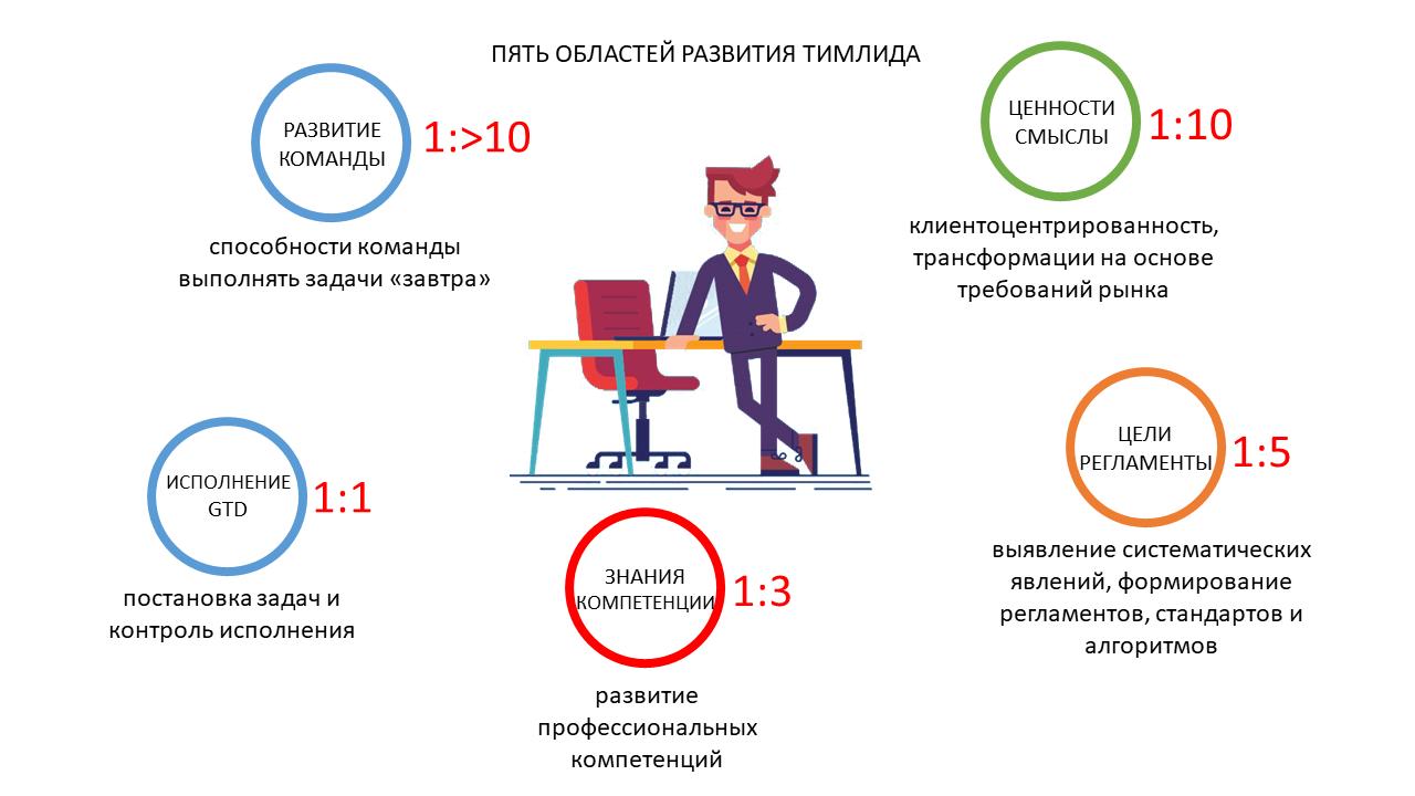 Развитие команды и рефлексия как управленческая коммуникация тимлида - 16