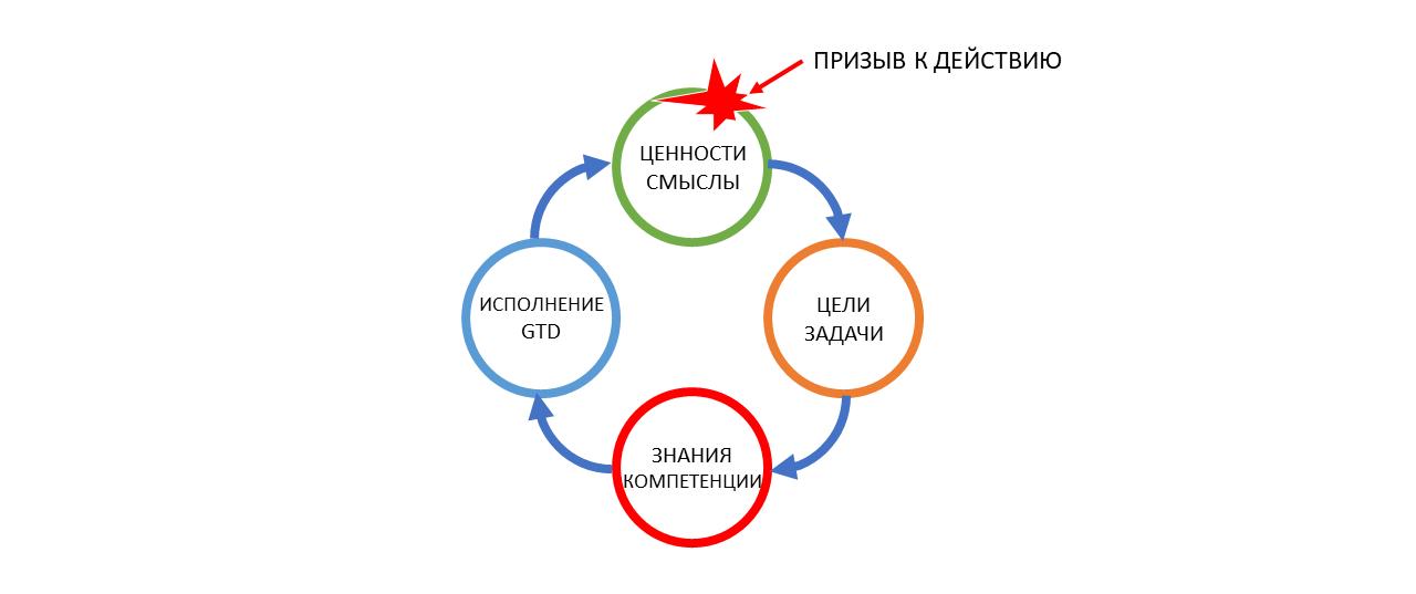 Развитие команды и рефлексия как управленческая коммуникация тимлида - 3