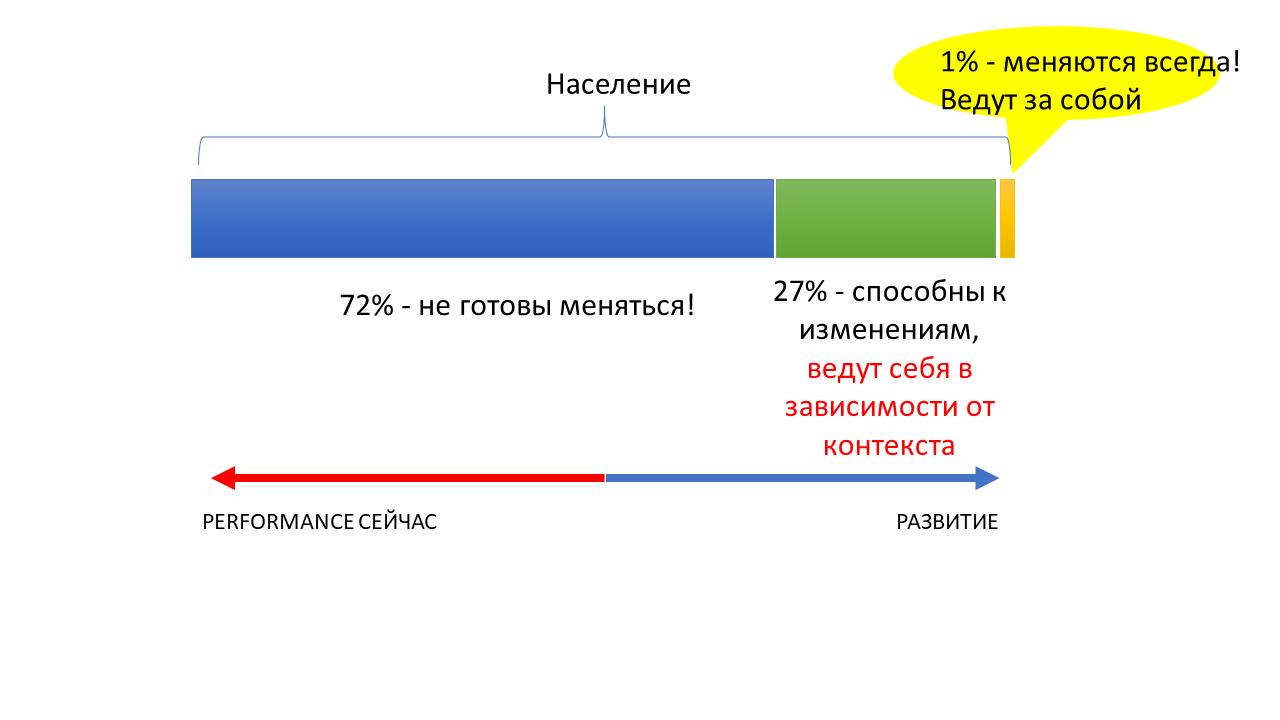 Развитие команды и рефлексия как управленческая коммуникация тимлида - 5