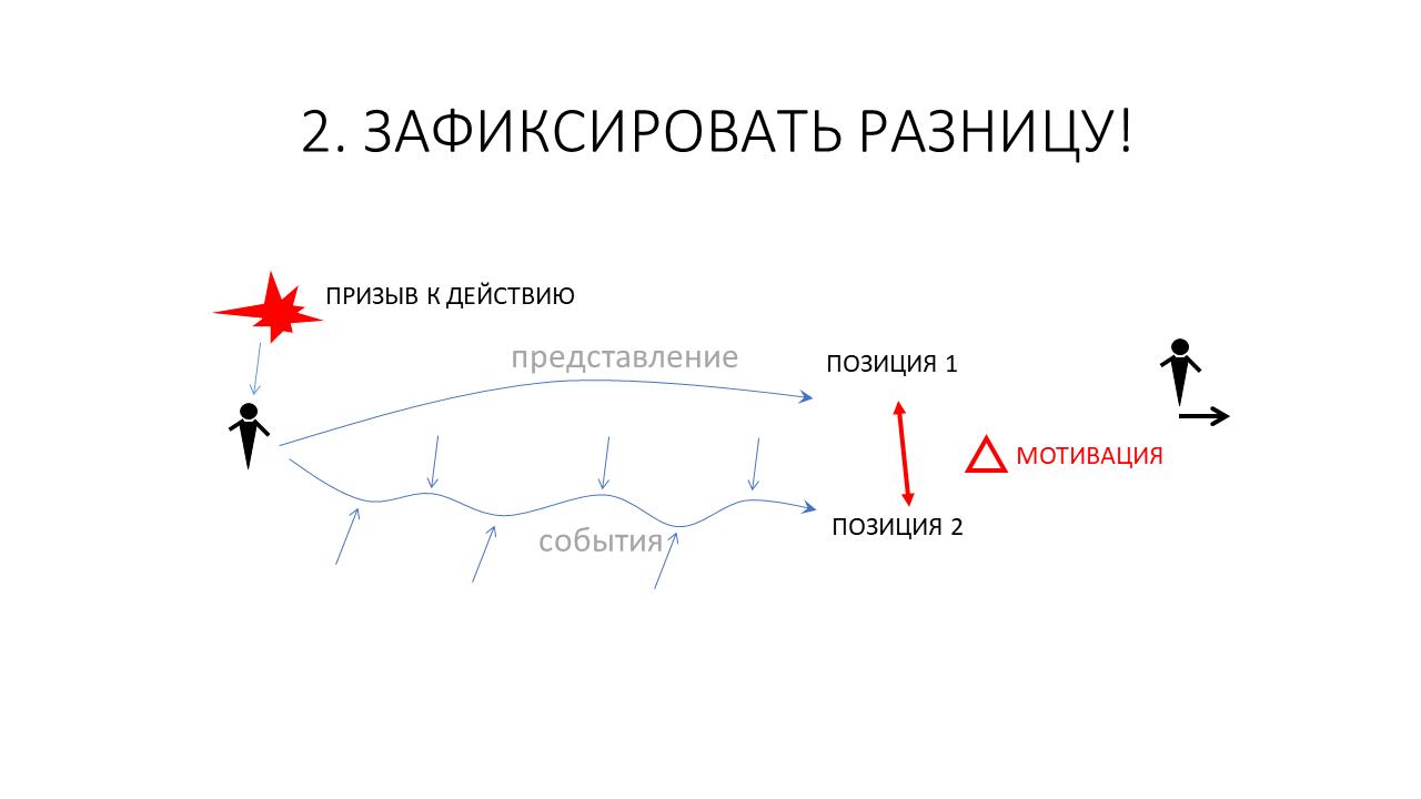 Развитие команды и рефлексия как управленческая коммуникация тимлида - 9