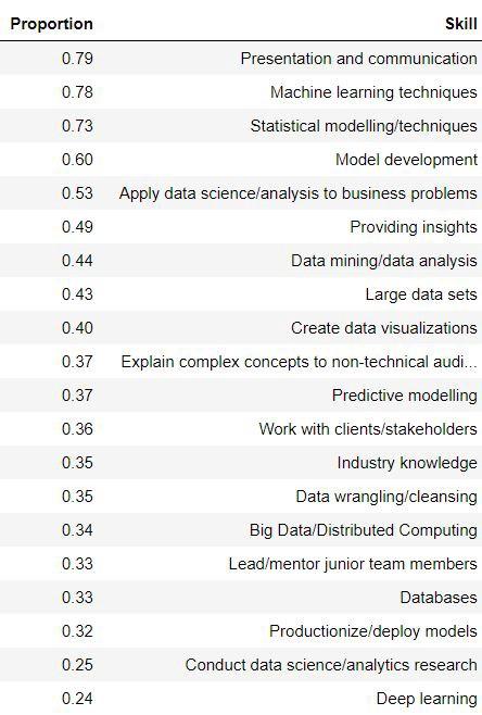 Шесть навыков, которые выведут вашу карьеру в Data Science на новый уровень - 2