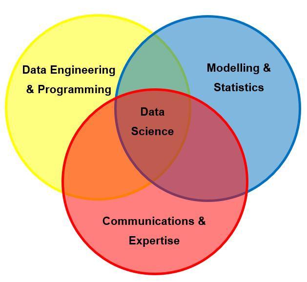 Шесть навыков, которые выведут вашу карьеру в Data Science на новый уровень - 3