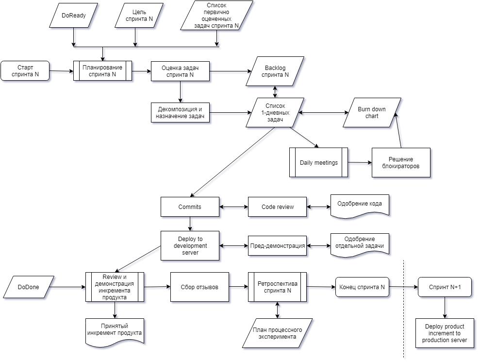 Workflow одного спринта agile команды разработки - 2