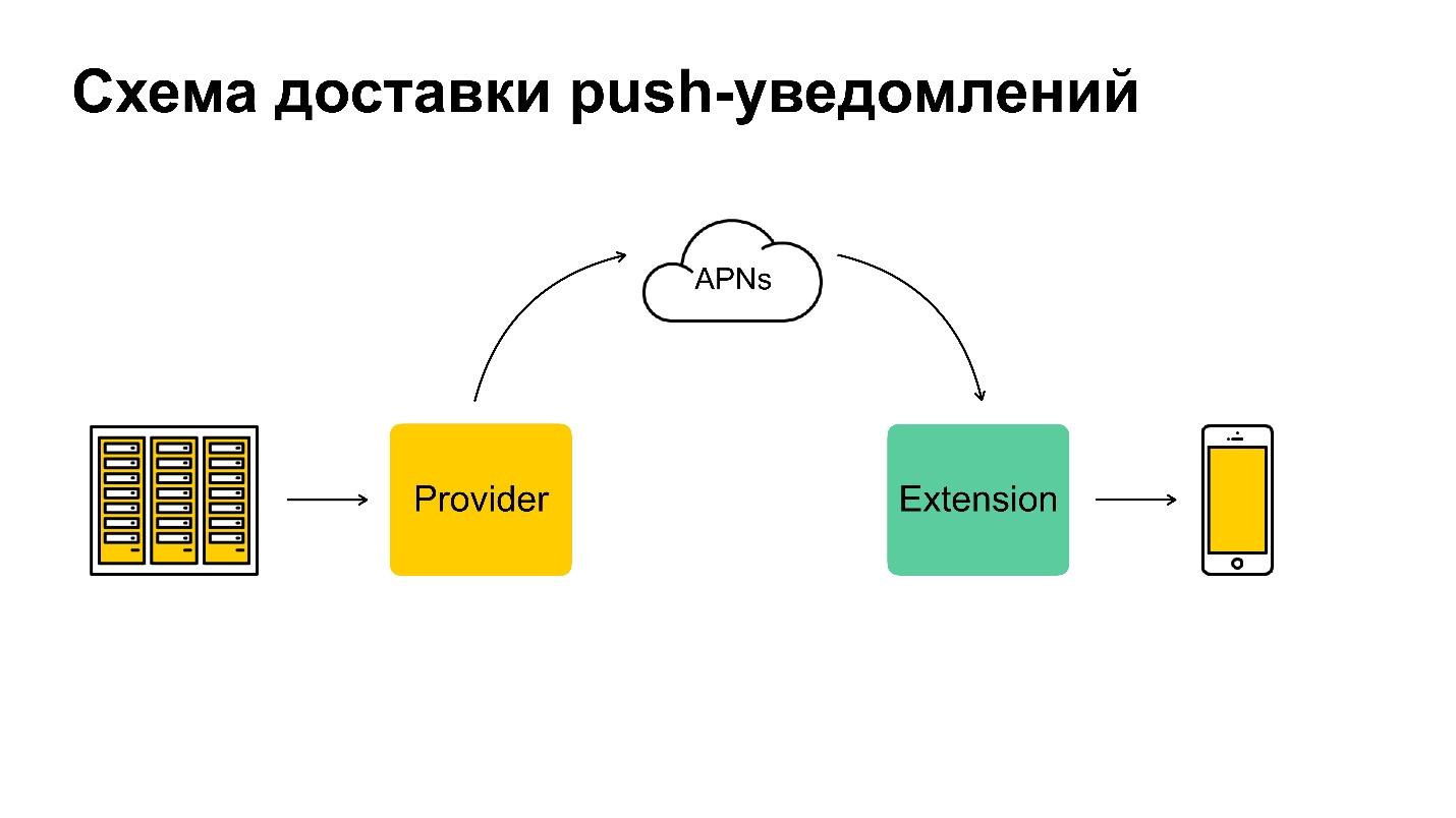 Когда почта доставляет: боремся с потерями push-уведомлений в iOS - 3