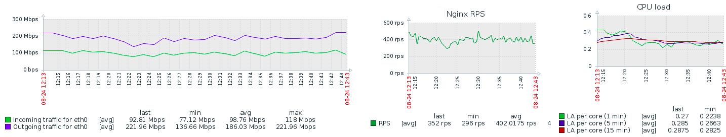 Комфортный DevOpsSec: Nemesida WAF Free для NGINX с API и личным кабинетом - 2