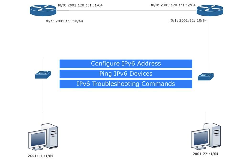 Тренинг Cisco 200-125 CCNA v3.0. День 25. Углубленное изучение IPv6 - 11