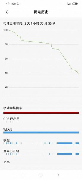 Три дня работы без подзарядки: президент Xiaomi рассказал об автономности Redmi Note 8 Pro