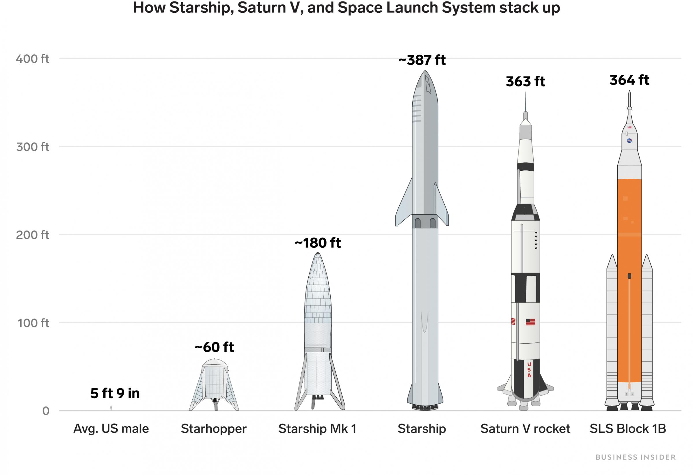 SpaceX провела летные испытания прототипа ракеты Starship — взлет на высоту 150 метров и мягкая посадка на площадку - 2