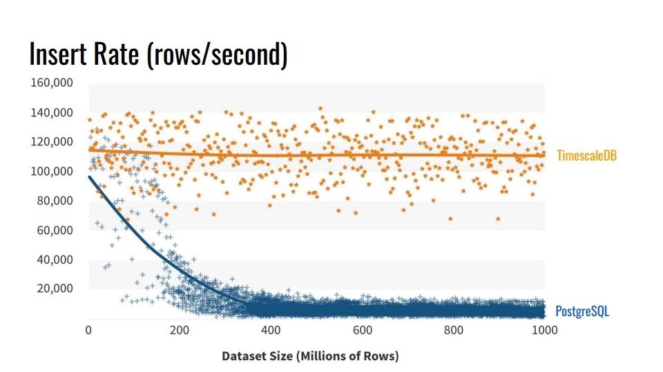 Time series данные в реляционной СУБД. Расширения TimescaleDB и PipelineDB для PostgreSQL - 4
