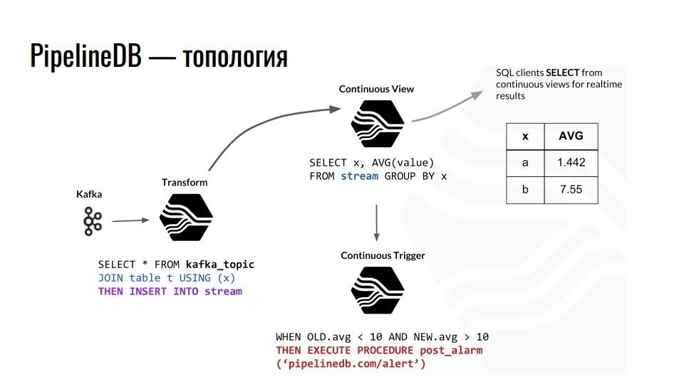Time series данные в реляционной СУБД. Расширения TimescaleDB и PipelineDB для PostgreSQL - 6