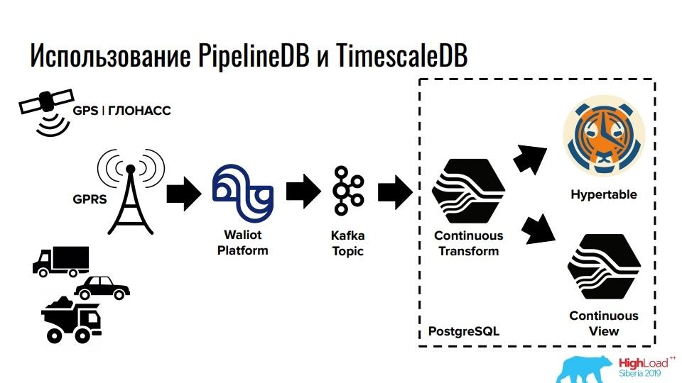 Time series данные в реляционной СУБД. Расширения TimescaleDB и PipelineDB для PostgreSQL - 7