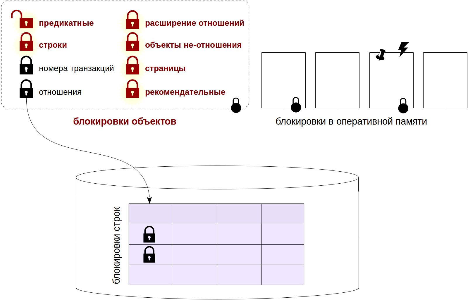 Блокировки в PostgreSQL: 3. Блокировки других объектов - 2