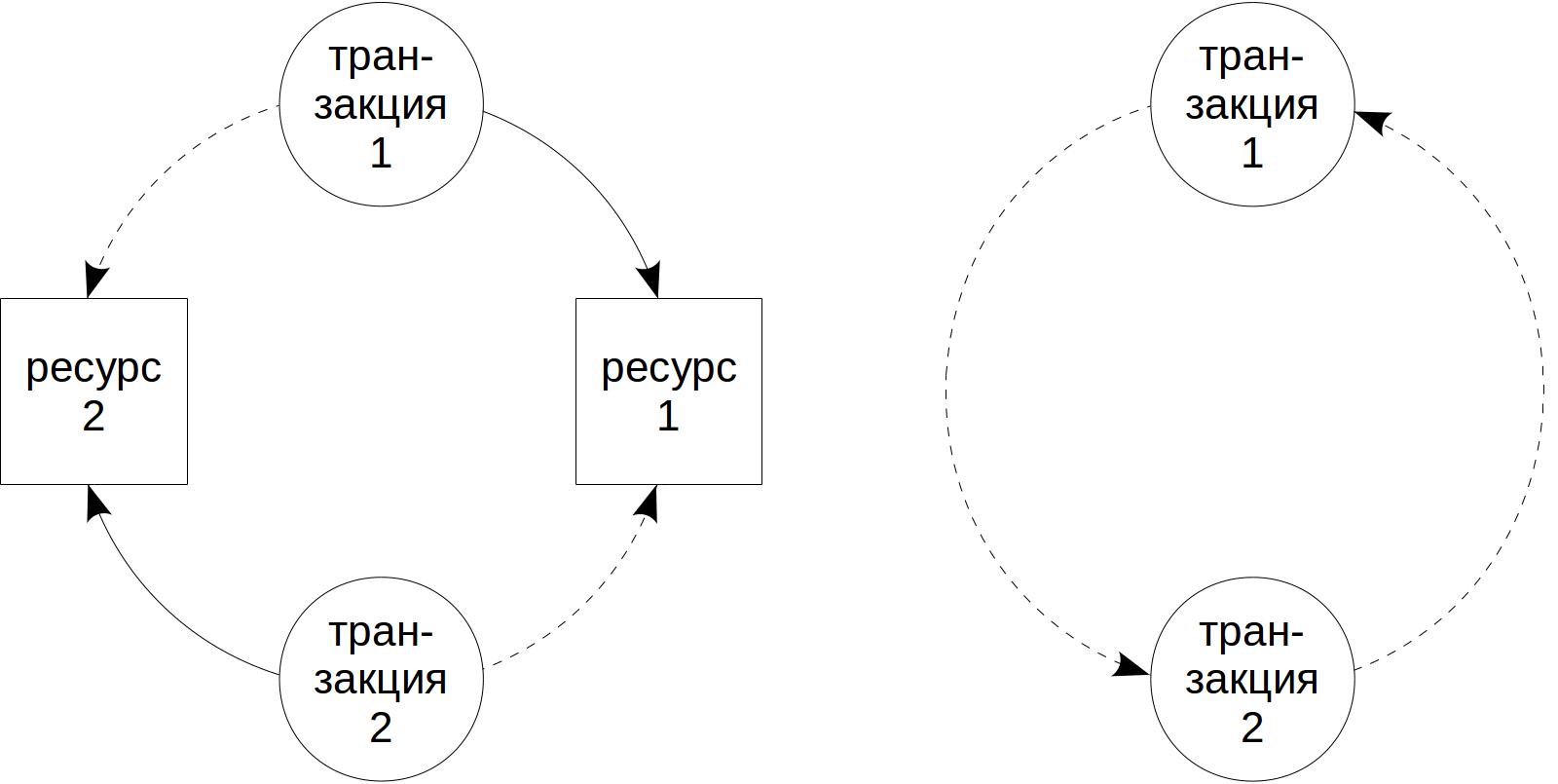 Блокировки в PostgreSQL: 3. Блокировки других объектов - 1