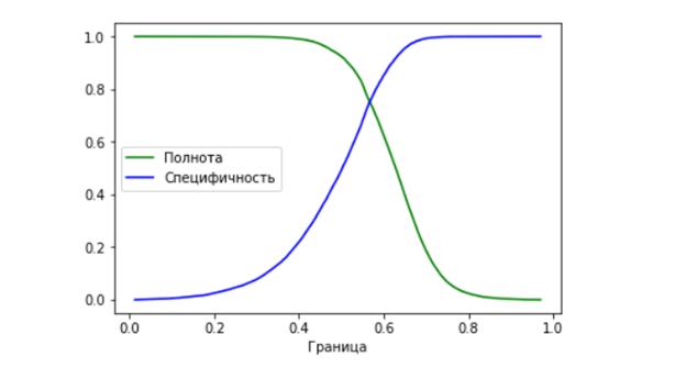 Как я построила прогнозную модель call-центра, чтобы их звонки не бесили пользователей - 10